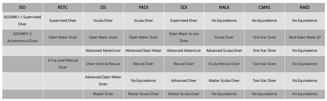 Certification And Rating Equivalents By Scuba Diving Agency